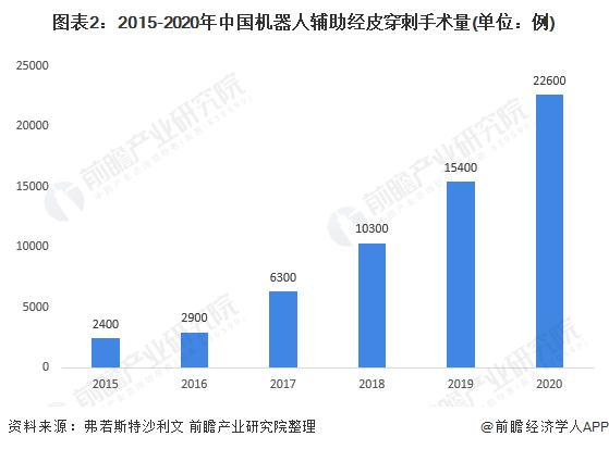 图表2:2015-2020年中国机器人辅助经皮穿刺手术量(单位:例)