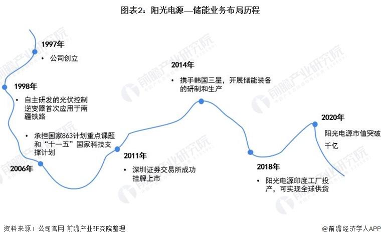 图表2:阳光电源——储能业务布局历程