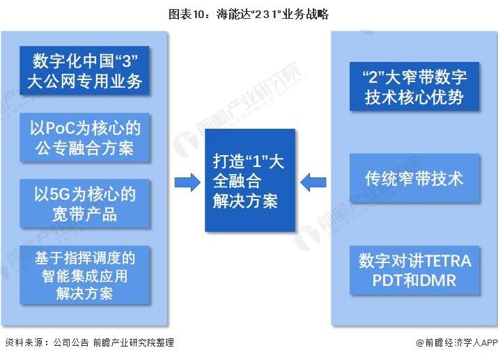 """图表10:海能达""""2+3+1""""业务战略"""