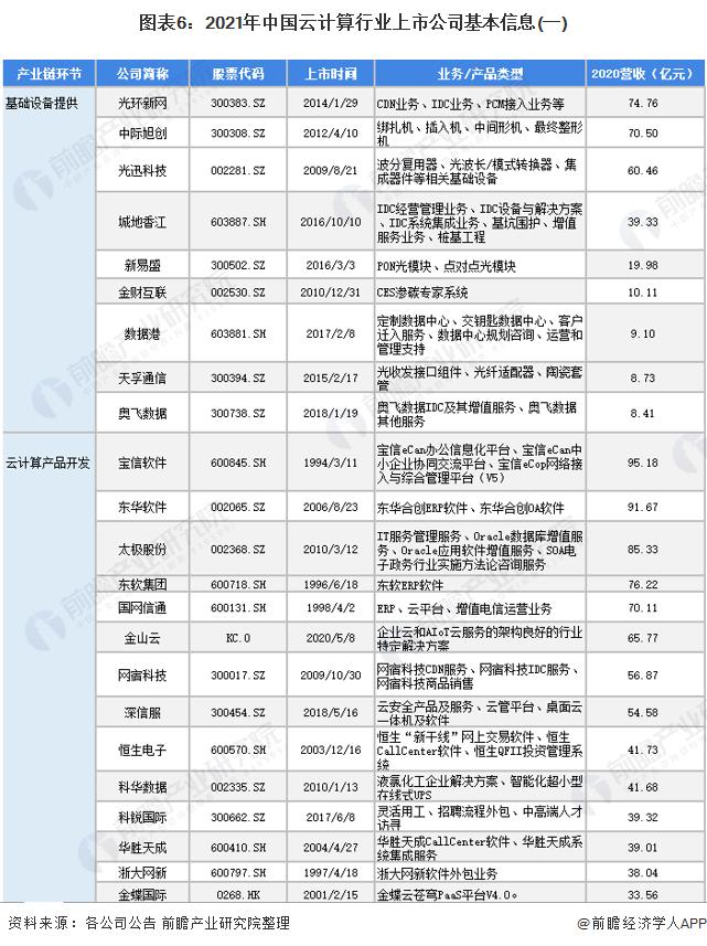 图表6:2021年中国云计算行业上市公司基本信息(一)