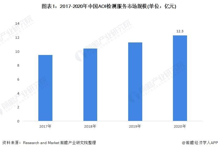 图表1:2017-2020年中国AOI检测服务市场规模(单位:亿元)