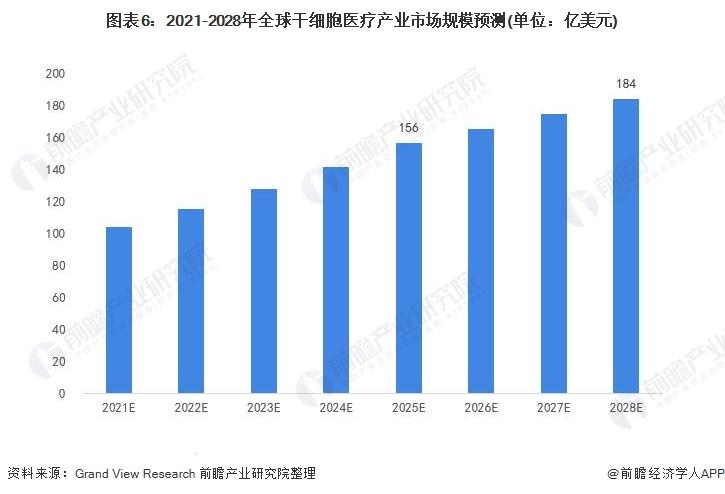 图表6:2021-2028年全球干细胞医疗产业市场规模预测(单位:亿美元)