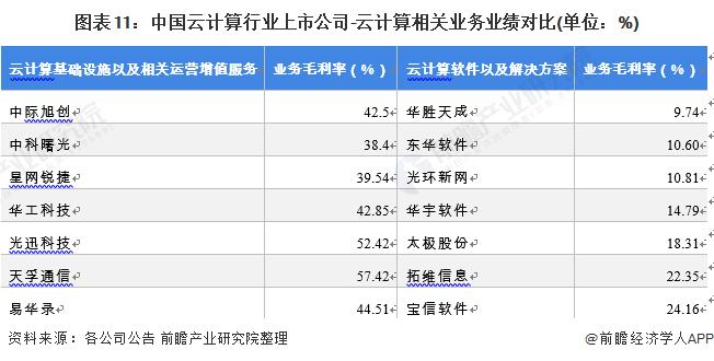 图表11:中国云计算行业上市公司-云计算相关业务业绩对比(单位:%)