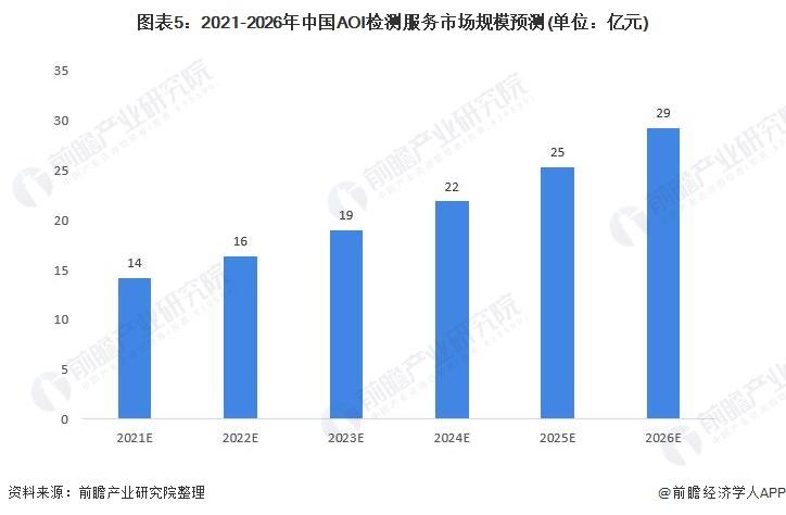 图表5:2021-2026年中国AOI检测服务市场规模预测(单位:亿元)