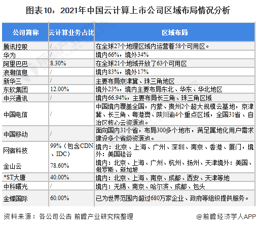 图表10:2021年中国云计算上市公司区域布局情况分析