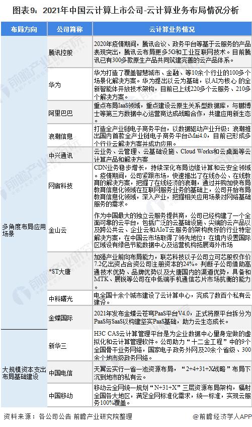 图表9:2021年中国云计算上市公司-云计算业务布局情况分析