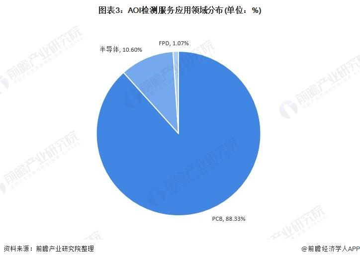 图表3:AOI检测服务应用领域分布(单位:%)