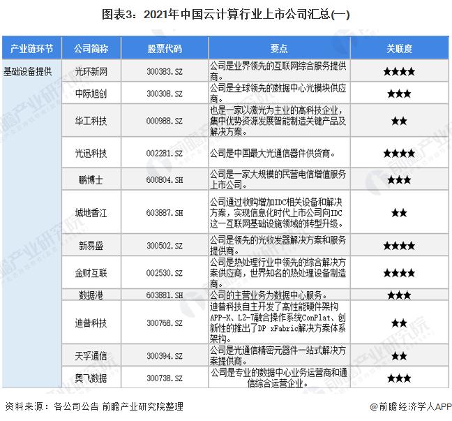 图表3:2021年中国云计算行业上市公司汇总(一)