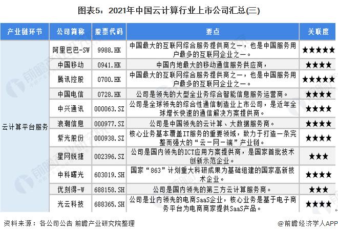 图表5:2021年中国云计算行业上市公司汇总(三)