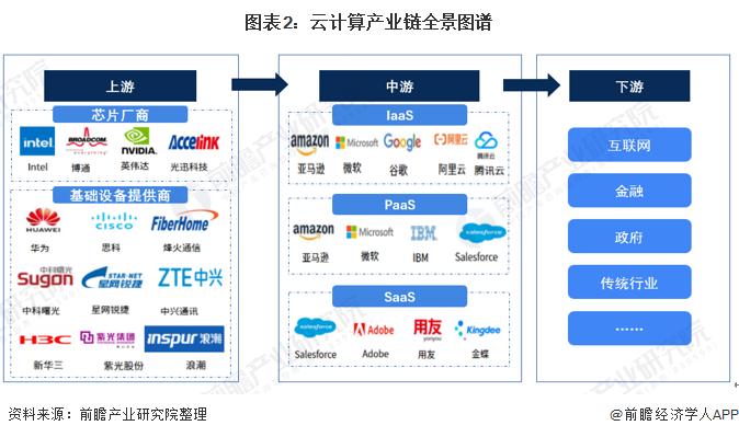图表2:云计算产业链全景图谱