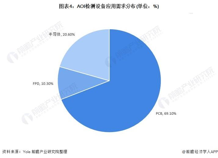 图表4:AOI检测设备应用需求分布(单位:%)
