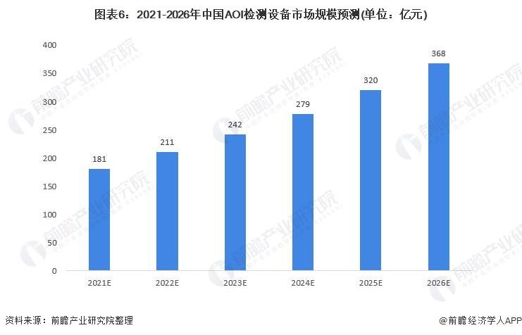 图表6:2021-2026年中国AOI检测设备市场规模预测(单位:亿元)