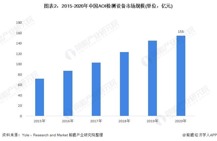 图表2:2015-2020年中国AOI检测设备市场规模(单位:亿元)