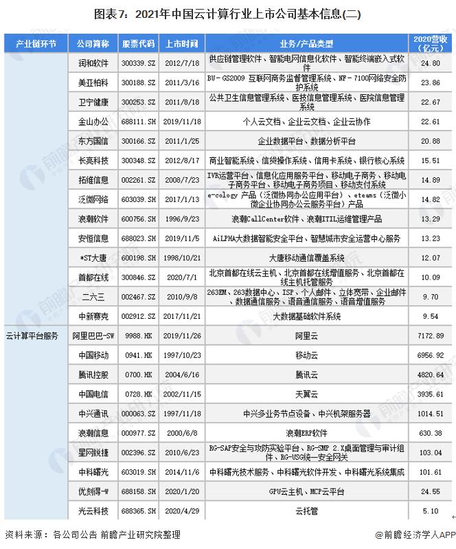 图表7:2021年中国云计算行业上市公司基本信息(二)