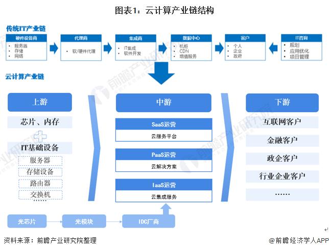 图表1:云计算产业链结构