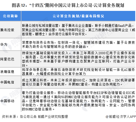 """图表12:""""十四五""""期间中国云计算上市公司-云计算业务规划"""
