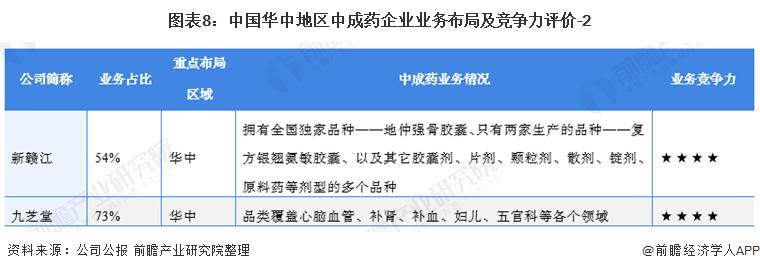 图表8:中国华中地区中成药企业业务布局及竞争力评价-2