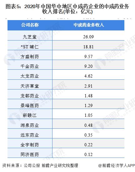 图表5:2020年中国华中地区中成药企业的中成药业务收入排名(单位:亿元)