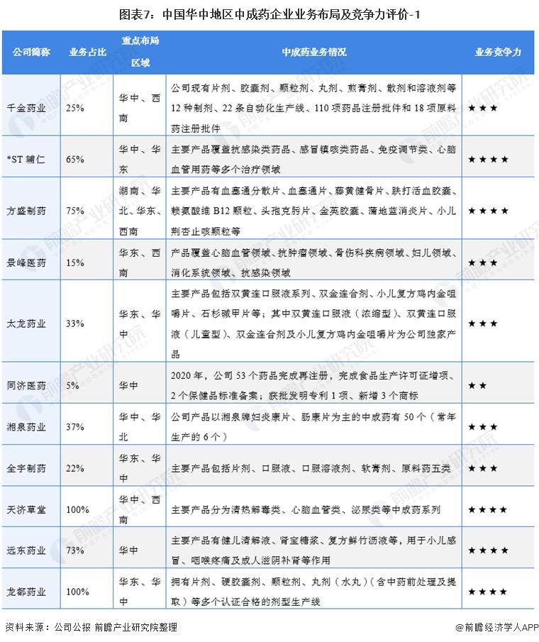 图表7:中国华中地区中成药企业业务布局及竞争力评价-1