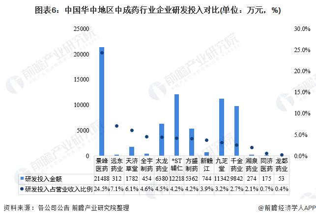 图表6:中国华中地区中成药行业企业研发投入对比(单位:万元,%)