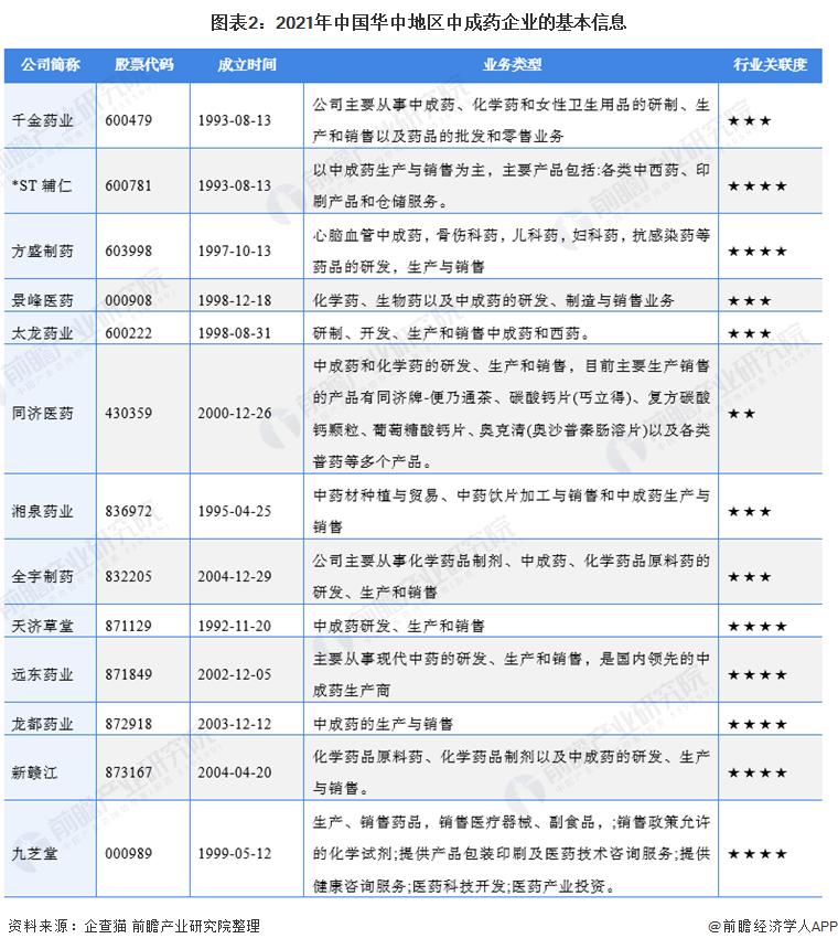 图表2:2021年中国华中地区中成药企业的基本信息