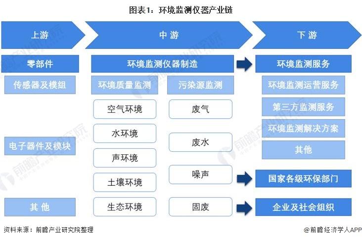图表1:环境监测仪器产业链