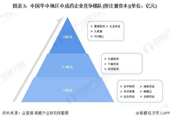 图表3:中国华中地区中成药企业竞争梯队(按注册资本)(单位:亿元)
