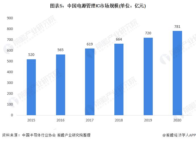 图表5:中国电源管理IC市场规模(单位:亿元)