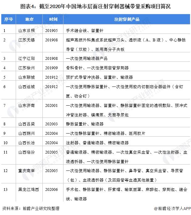 图表4:截至2020年中国地市层面注射穿刺器械带量采购项目简况