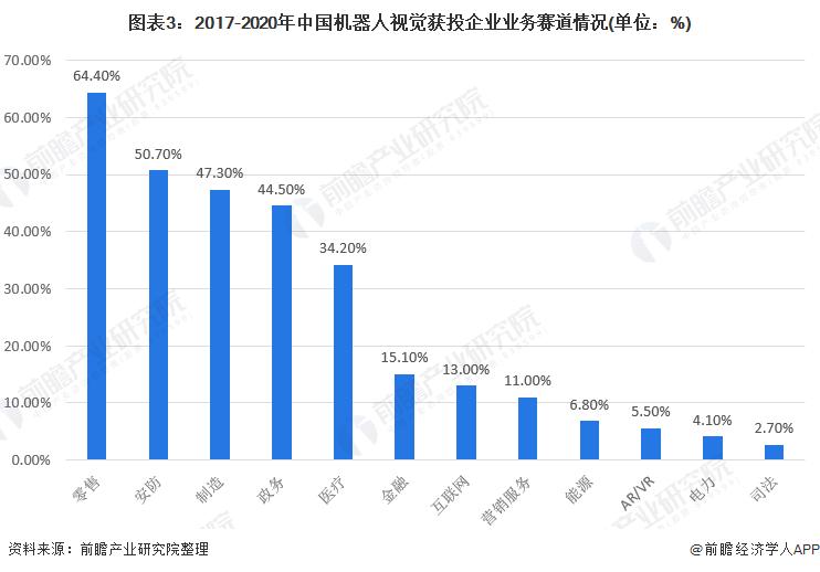 图表3:2017-2020年中国机器人视觉获投企业业务赛道情况(单位:%)