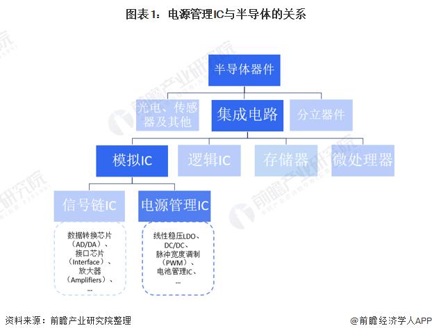 图表1:电源管理IC与半导体的关系