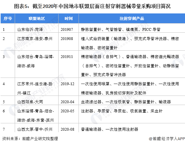 图表5:截至2020年中国地市联盟层面注射穿刺器械带量采购项目简况