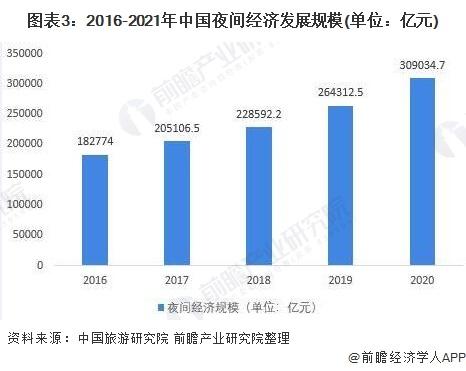 图表3:2016-2021年中国夜间经济发展规模(单位:亿元)