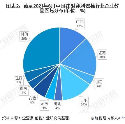 图表2:截至2021年6月中国注射穿刺器械行业企业数量区域分布(单位:%)