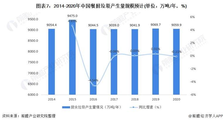 图表7:2014-2020年中国餐厨垃圾产生量规模预计(单位:万吨/年,%)