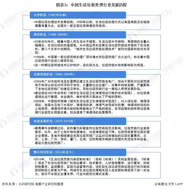 图表3:中国生活垃圾处理行业发展历程