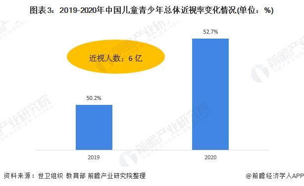 图表3:2019-2020年中国儿童青少年总体近视率变化情况(单位:%)