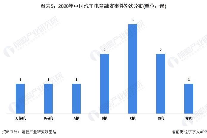 图表5:2020年中国汽车电商融资事件轮次分布(单位:起)