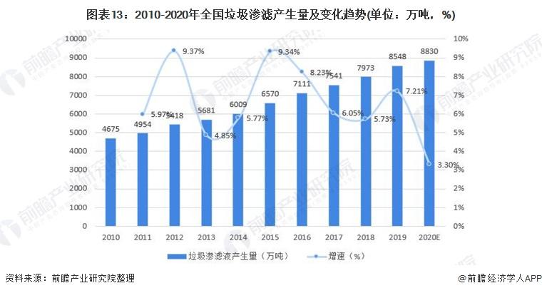 图表13:2010-2020年全国垃圾渗滤产生量及变化趋势(单位:万吨,%)