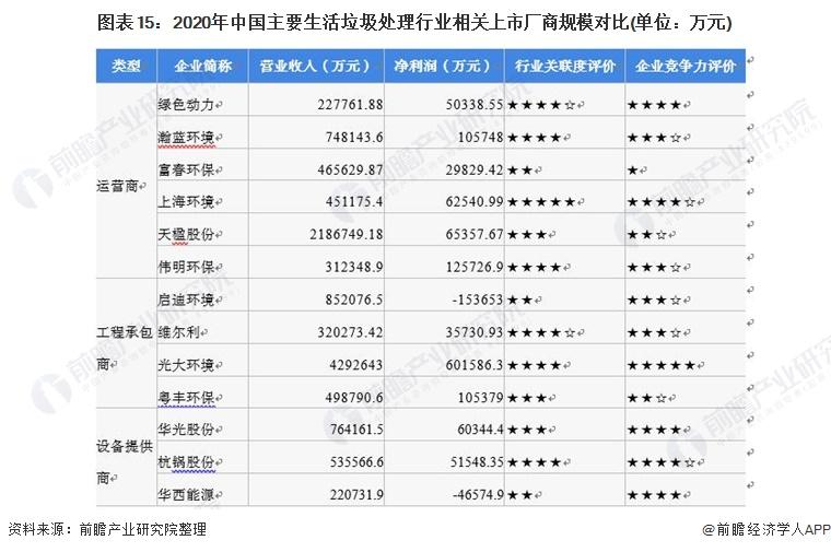 图表15:2020年中国主要生活垃圾处理行业相关上市厂商规模对比(单位:万元)