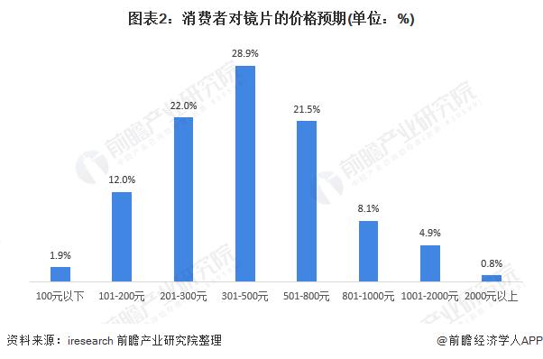 图表2:消费者对镜片的价格预期(单位:%)