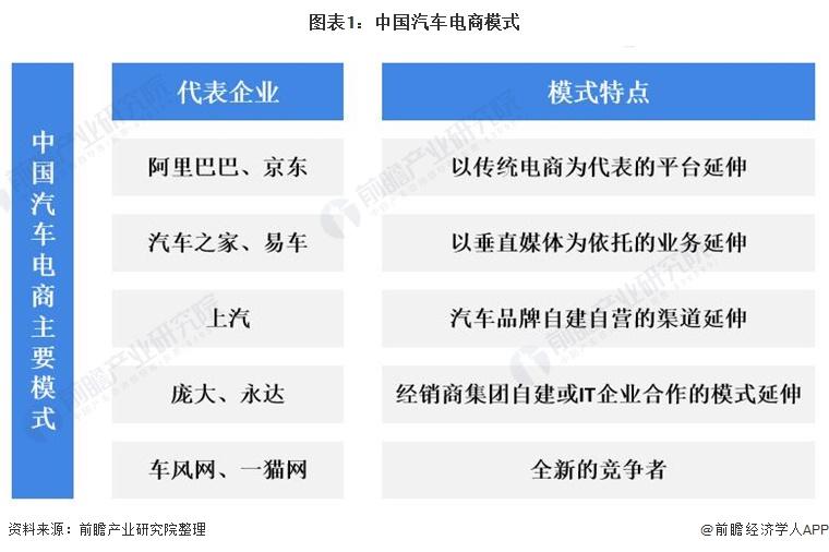 图表1:中国汽车电商模式