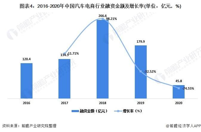 图表4:2016-2020年中国汽车电商行业融资金额及增长率(单位:亿元,%)