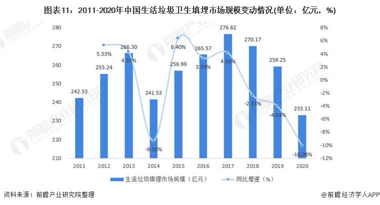 图表11:2011-2020年中国生活垃圾卫生填埋市场规模变动情况(单位:亿元,%)