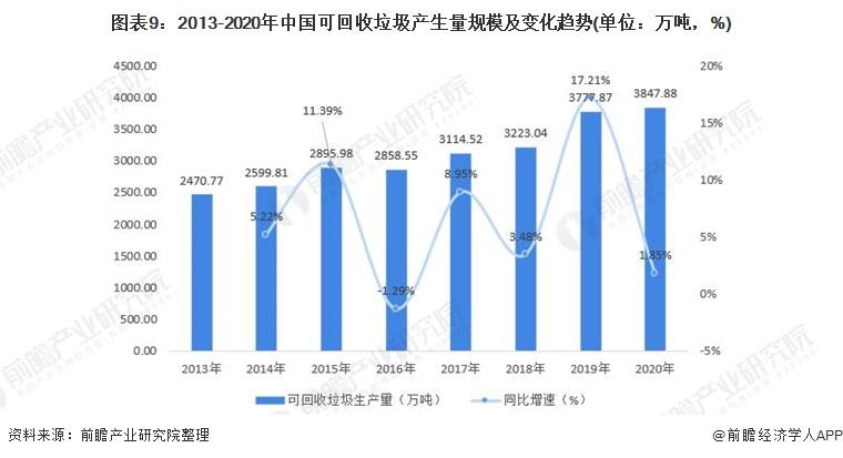 图表9:2013-2020年中国可回收垃圾产生量规模及变化趋势(单位:万吨,%)