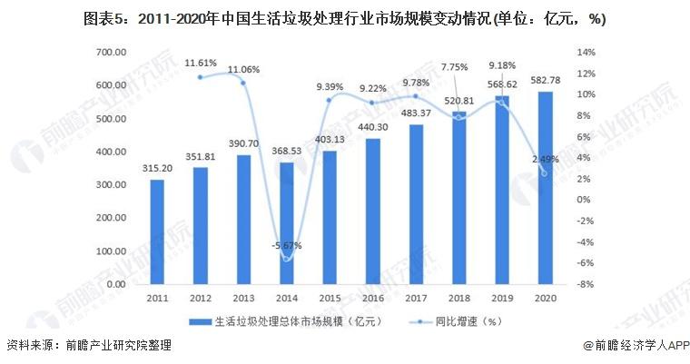 图表5:2011-2020年中国生活垃圾处理行业市场规模变动情况(单位:亿元,%)