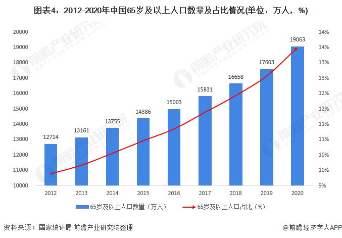图表4:2012-2020年中国65岁及以上人口数量及占比情况(单位:万人,%)