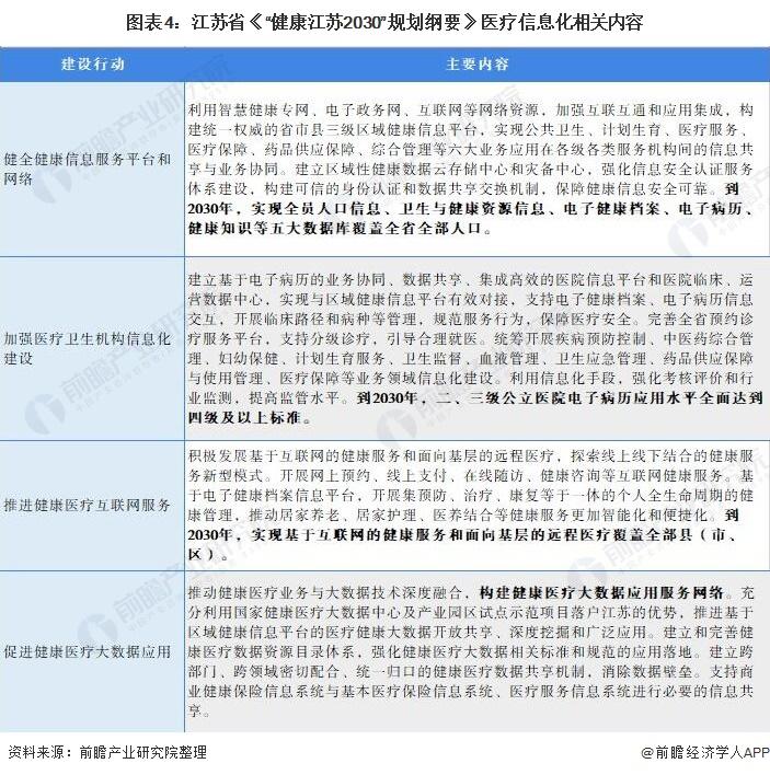 """图表4:江苏省《""""健康江苏2030""""规划纲要》医疗信息化相关内容"""
