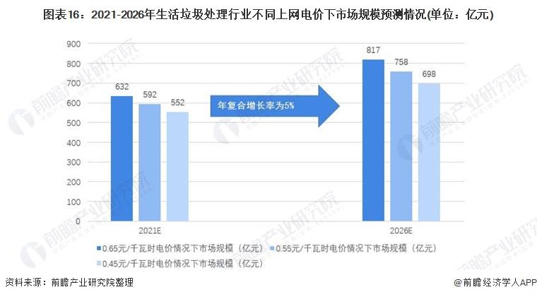图表16:2021-2026年生活垃圾处理行业不同上网电价下市场规模预测情况(单位:亿元)