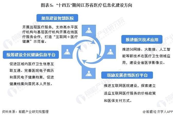 """图表5:""""十四五""""期间江苏省医疗信息化建设方向"""
